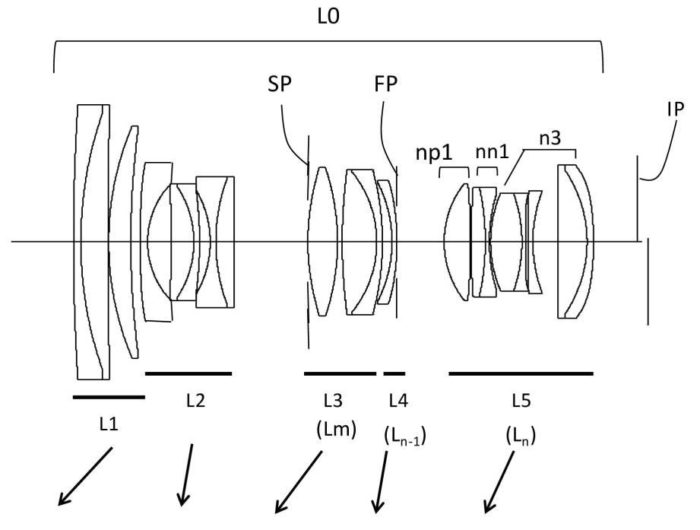 Canon patented the ultimate zoom lens: 24-100mm f/2.8 RF