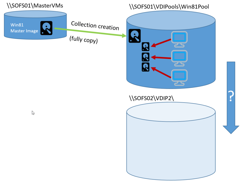 Change Storage Location Of Rds Vdi Collections