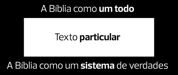 Figura 4. O método correto de interpretação das Escrituras