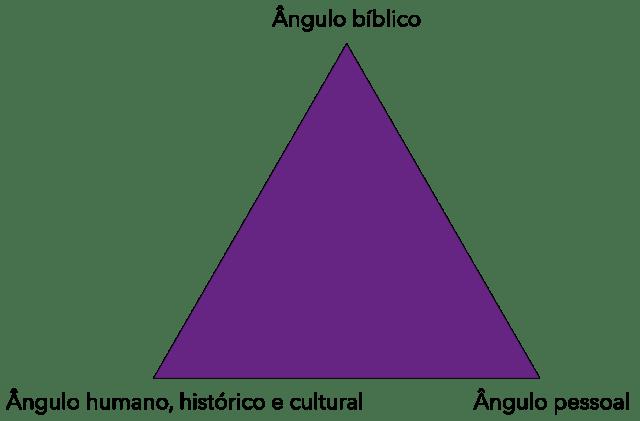 Triângulo da relevância