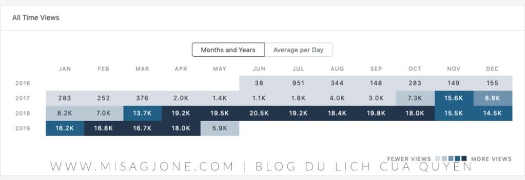 Những cách tăng traffic cho blog 01