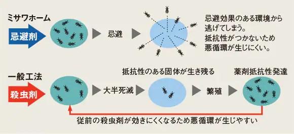 殺虫剤と忌避剤の効果の違い〈イメージ〉