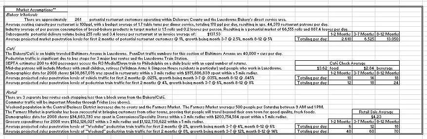 restaurant budget market assumptions