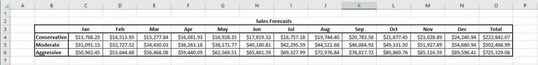 restaurant budget sales forecast