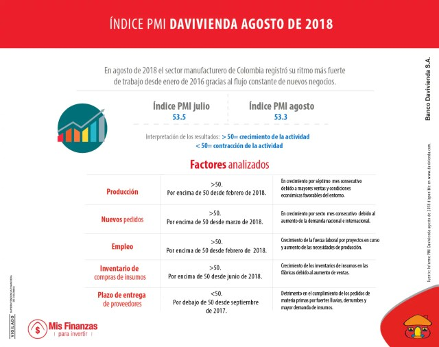 indicador PMI Davivienda agosto 2018