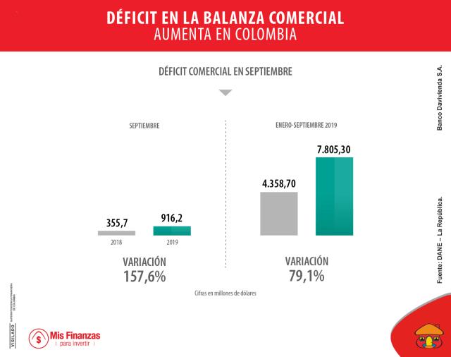 Crece déficit en la balanza comercial colombiana, ¿qué significa?