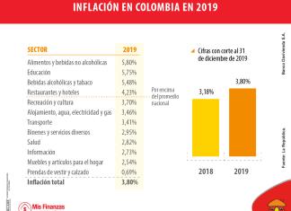 La inflación en Colombia fue de 3,8% en 2019