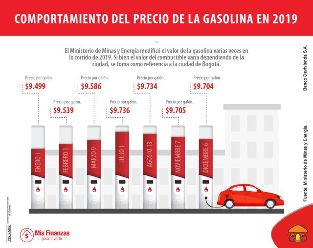 ¿Qué tanto subió el precio de la gasolina en 2019 en Colombia?