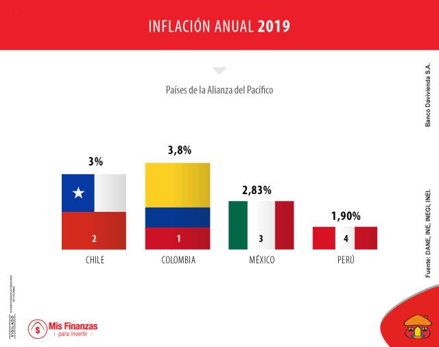Perú, el país con menor inflación de la Alianza del Pacífico en 2019