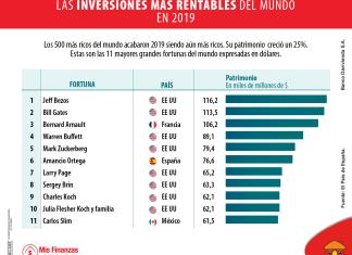 ¿En qué invierten los hombres más ricos del mundo?