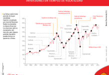 Las inversiones en periodos de volatilidad
