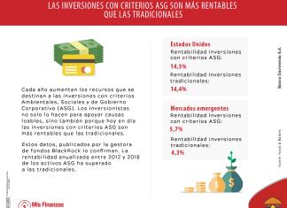 Inversiones con criterios ASG: rentabilidad con responsabilidad