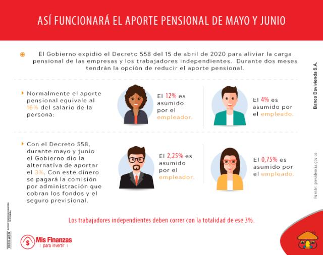 Los efectos de la reducción temporal de su ahorro pensional