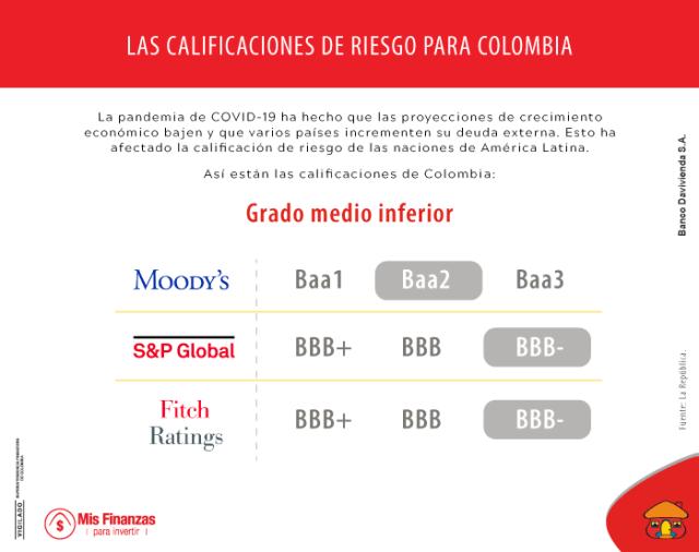 ¿Cómo se ha visto afectada la calificación de riesgo de los países de América Latina?