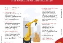 El sector industrial continúa en expansión tras apertura de la economía