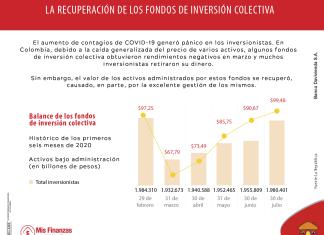 El repunte de los fondos de inversión colectiva en Colombia