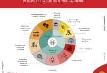 Ciudades inteligentes: una inversión para el futuro