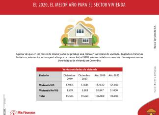 El impacto de la virtualidad en el sector inmobiliario