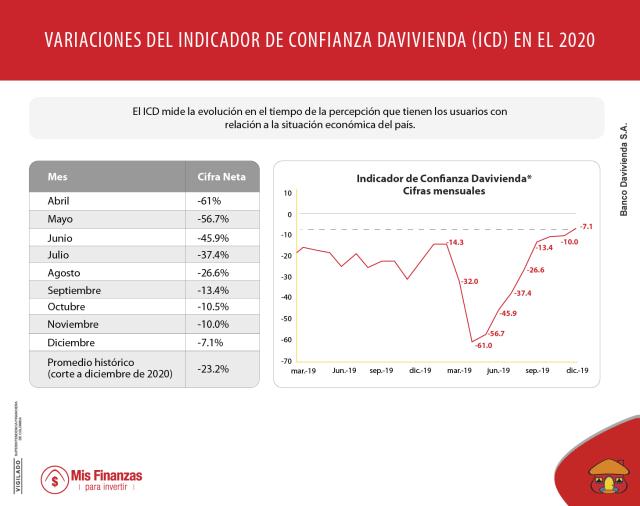 Evolución de los Indicadores de Confianza y de Percepción sobre la Situación Económica del País
