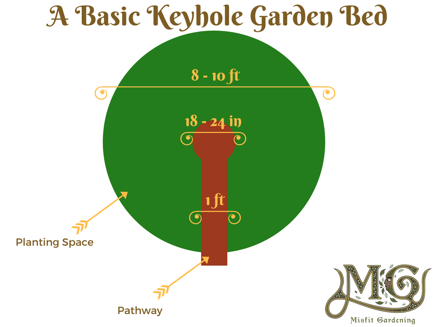 how to map your garden
