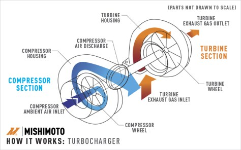 A diagram of how turbochargers work from our turbocharging vs supercharging article.