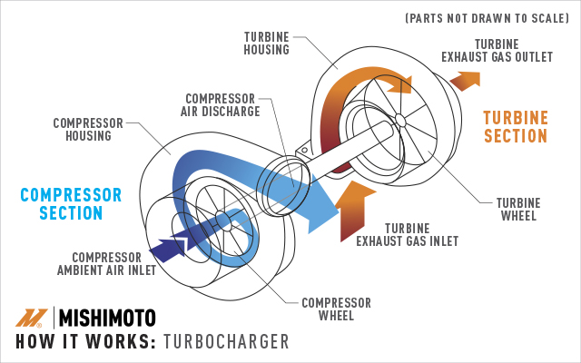 a diagram of how turbochargers work from our turbocharging vs supercharging  article