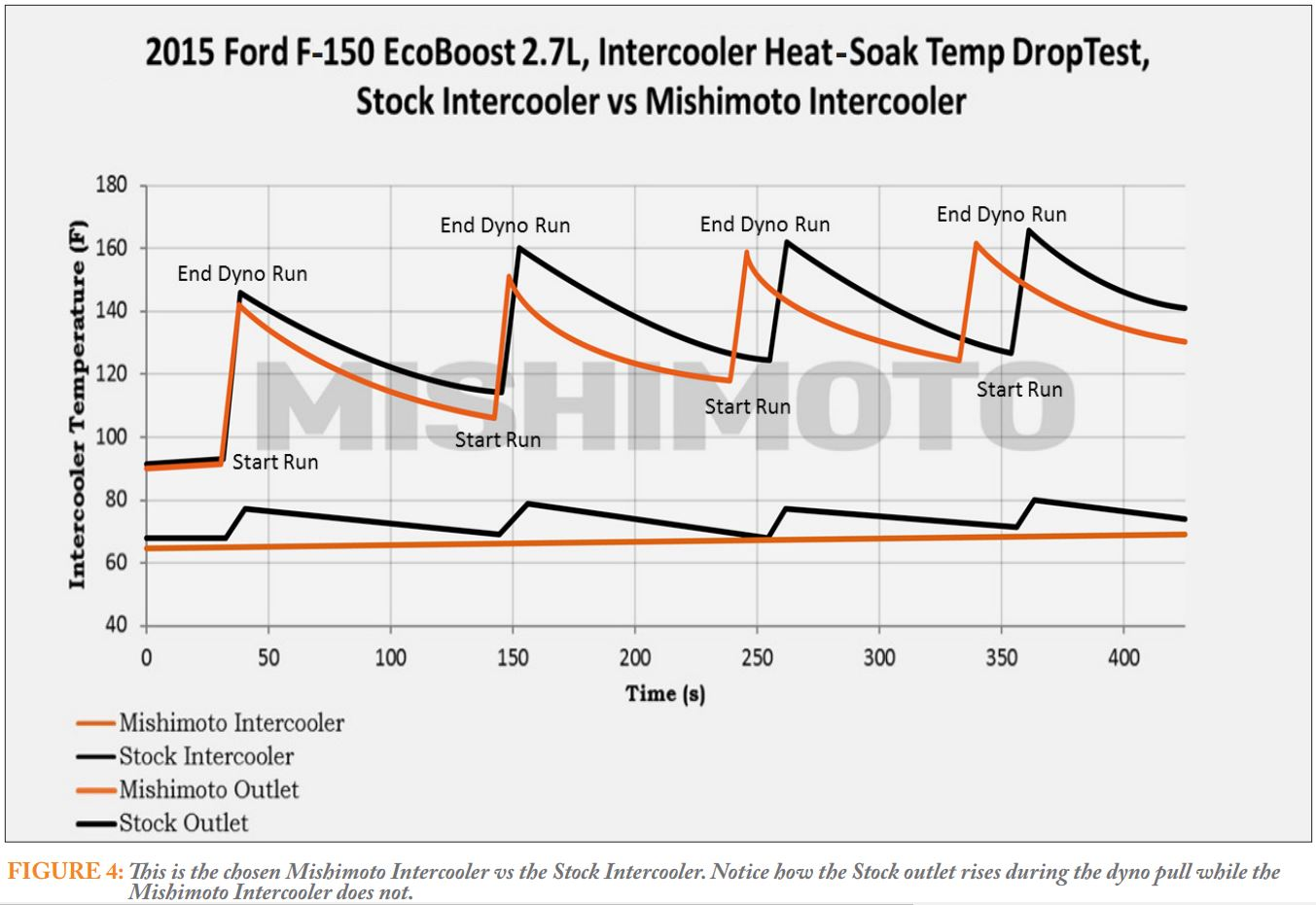 As the engineering report states ambient temperature on the day of the testing was 72 f at 29 humidity the 10 f temperature drop mentioned is an