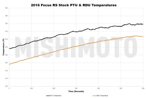 With our armory of data logging equipment, we were able to single out the oil temperatures for the stock equipment. Without extra cooling the PTU plateaued right at about 260 degrees, with the RDU not far behind.
