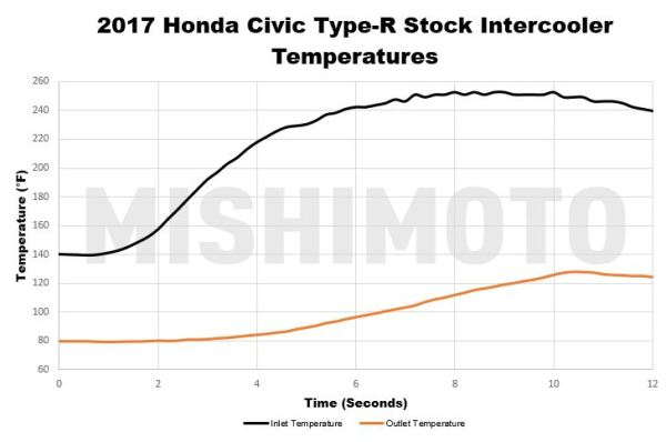 With Honda's original design, the intercooler's outlet is still very much reliant on the inlet temperatures. Once you put your foot down, the small tube-and-fin design can't seem to keep up.