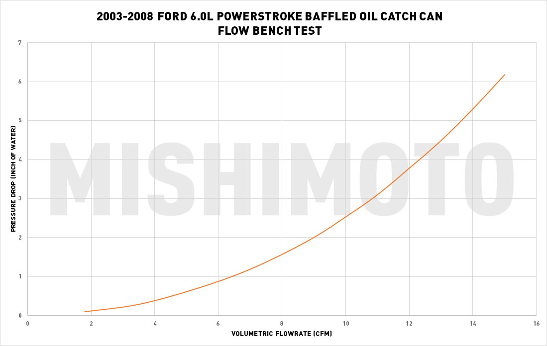 Mishimoto's 6.0L Powerstroke Direct Fit Catch Can R&D
