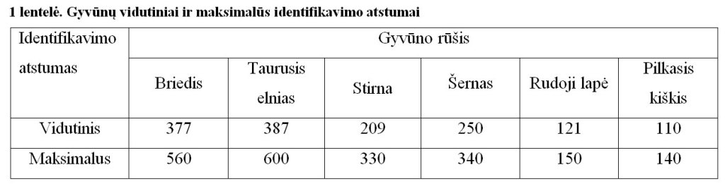Gyvūnų vidutiniai ir maksimalūs identifikavimo atstumai