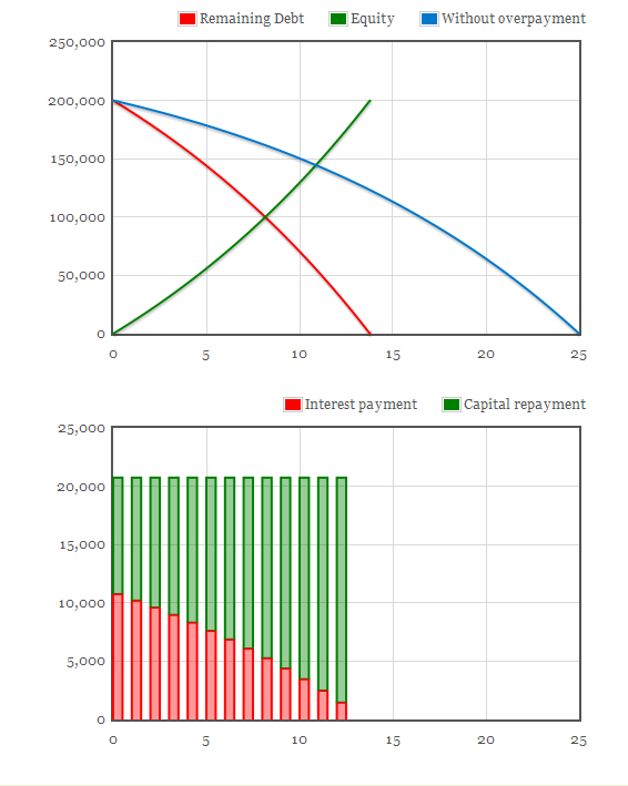 overpayment mortgage calculator with graphs