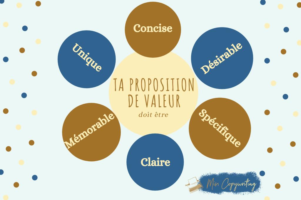 Proposition de valeur magnétique - 6 clés