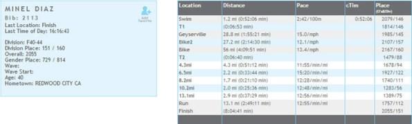 Race Result & splits