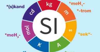 sistema metrico internazionale