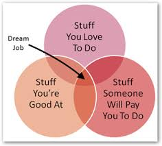 dream job chart venn diagram