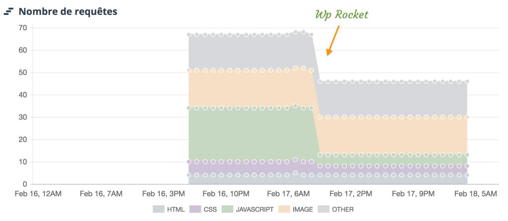 Plugin WordPress de performance, requêtes pour charger une page.