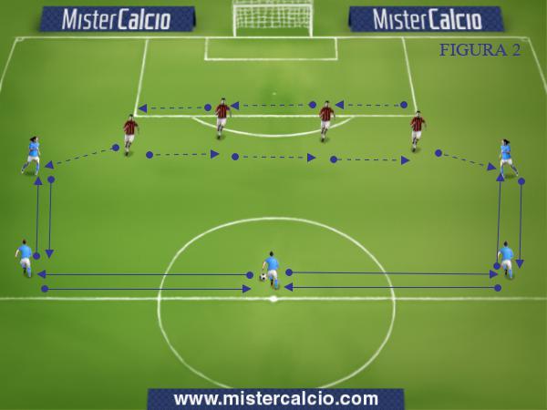 Orientamento sulla palla