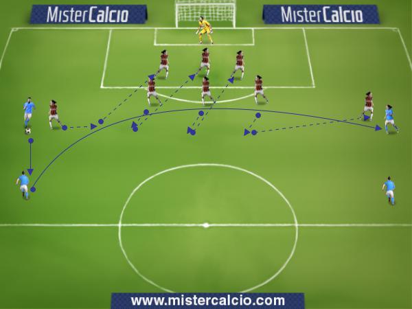 Linea Difensiva - Esercitazione orientamento palla
