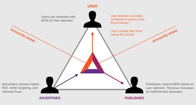 BAT est le token devant réconcilier annonceurs, publicitaires et utilisateurs