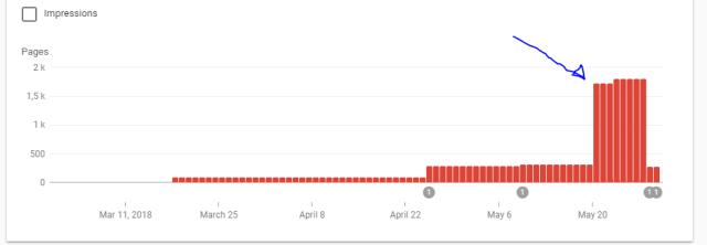 """Google search console du site Mistergeek """"noindex"""""""
