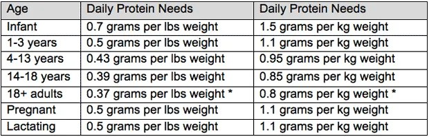 How to lose weight in 1 months protein chart