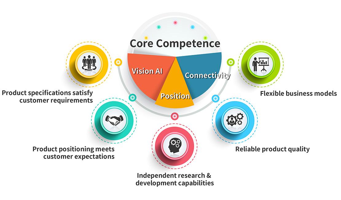 Core Competence - MiTAC Digital Technology