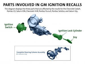 GM Ign Sw Recall image