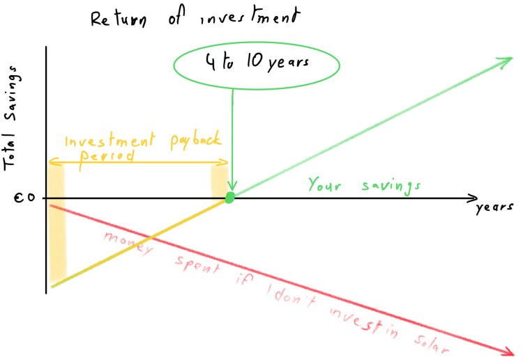 Understand the investment payback period