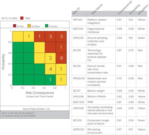 small resolution of 5x5 frequency chart to identify high priority risks