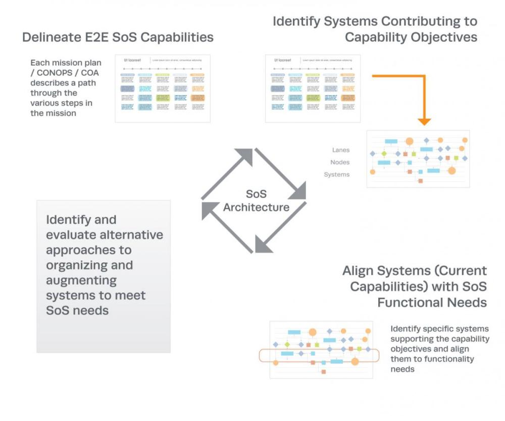 medium resolution of figure 5 key elements of sos architecture development 4 click image to enlarge