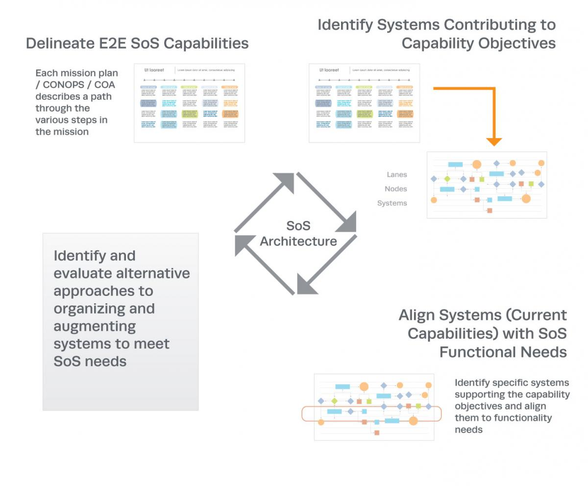 hight resolution of figure 5 key elements of sos architecture development 4 click image to enlarge