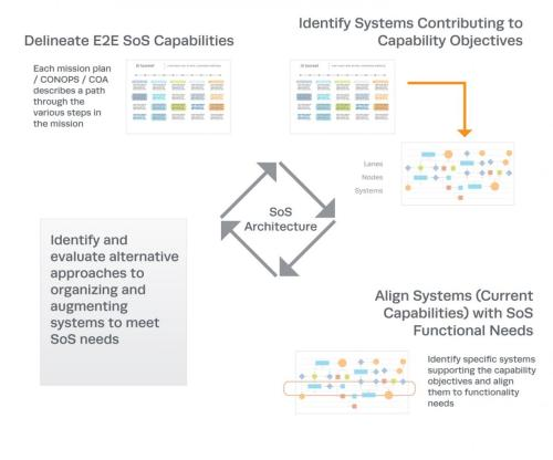 small resolution of figure 5 key elements of sos architecture development 4 click image to enlarge