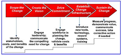 Transformation Planning And Organizational Change The